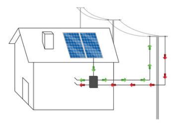 Vilka solceller är effektivast